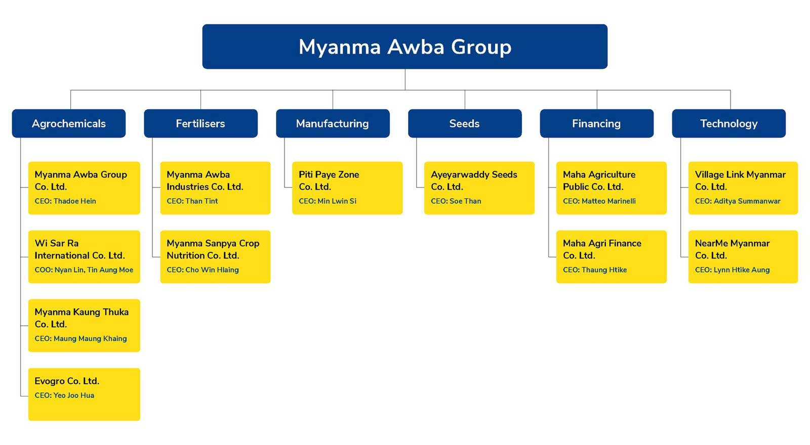 Awba Corporate Structure