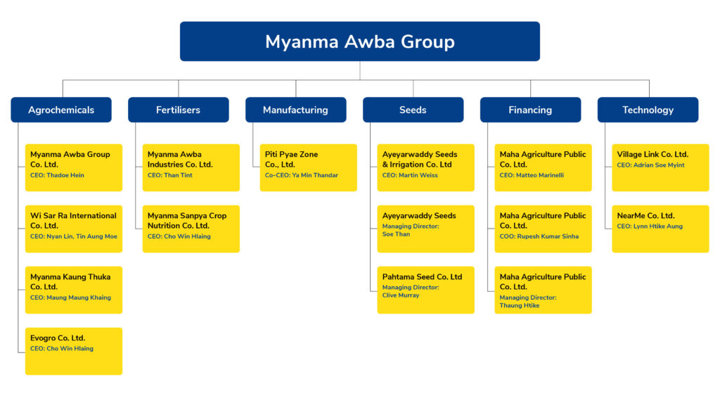 Myanma Awba Group Corporate Structure