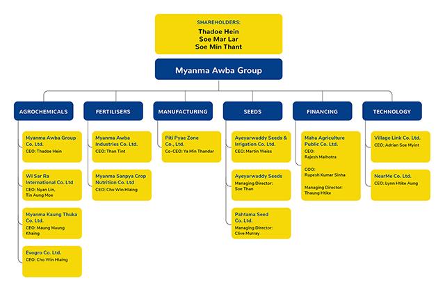 2021 Awba Corporate Structure